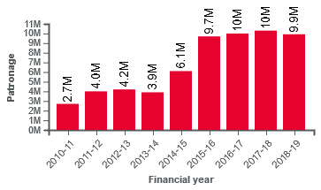Sydney light rail total patronage by financial year.png